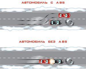 Abs (антиблокировочная система тормозов)