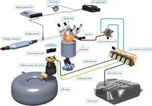 Гбо – газобаллонное оборудование