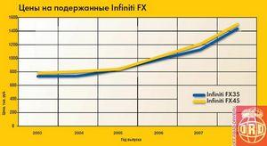 Infiniti fx35 и fx45 первого поколения