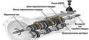 Эксплуатация механической коробки передач
