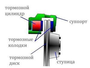 Как устроены дисковые тормоза