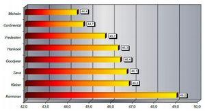Новинки зимних шин 2014-2015 и рейтинг лучших