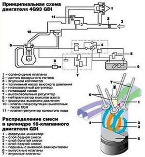 Основные достоинства двигателя gdi