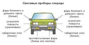 Порядок использования световых приборов автомобиля