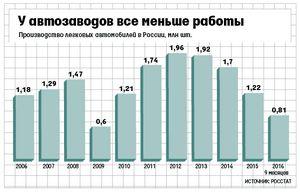 Производство и продажи автомобилей в россии резко падает