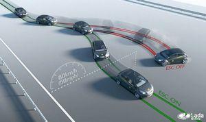 Система курсовой устойчивости автомобиля