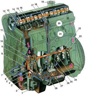 Техническое обслуживание системы смазки двигателя