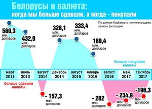 За первые девять месяцев 2011 года, россияне потратили 46,1 миллиард долларов на покупку авто